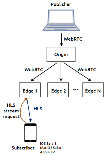 scheme_no_Lazy_Loading_WebRTC_HLS_WCS_RTSP_RTMP_iOS_browser_MacOS_CDN