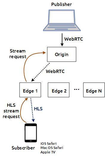 scheme_stream_request_WebRTC_HLS_WCS_RTSP_RTMP_iOS_browser_MacOS_CDN