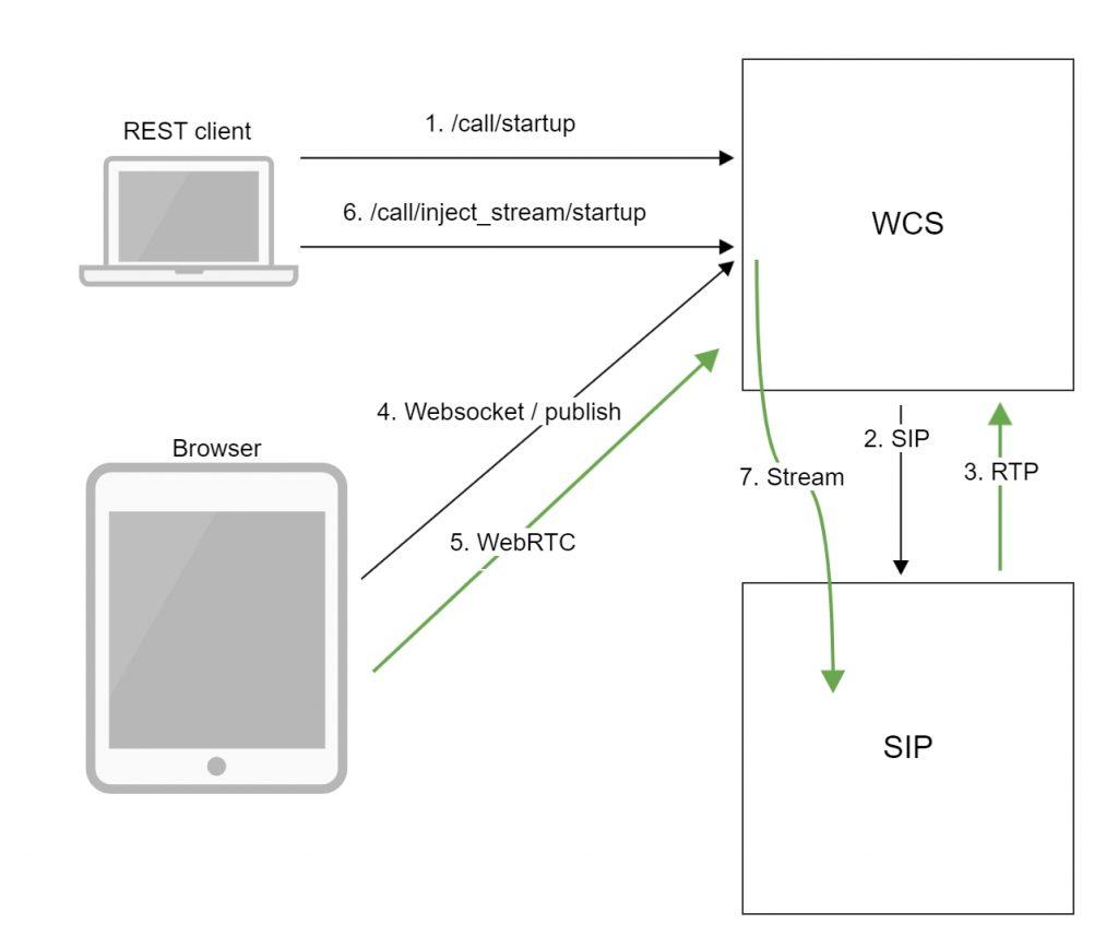 sip_republish_WebRTC_Android_iOS_SDK_API_WCS_browser_RTMP_RTSP_VOD_SIP_RTP