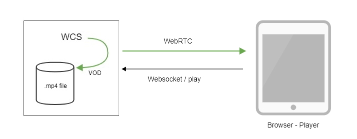 watermarked_stream_WebRTC_Android_iOS_SDK_API_WCS_browser_RTMP_RTSP_VOD_SIP_RTP