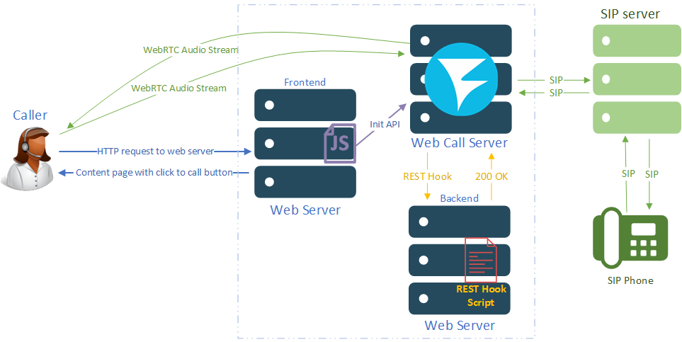 solution-architecture_WCS_SIP_phone_click-to-call_WebSocket_WebRTC_browser