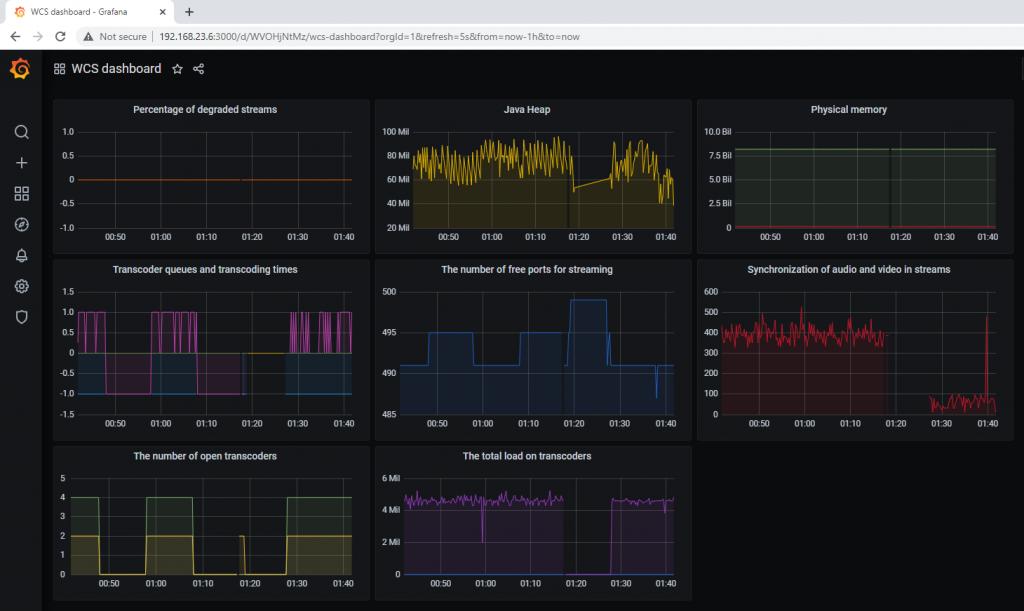 graph_metrics_prometheus_grafana_monitoring_streaming_WCS_WebRTC_HLS_Browser_statistic_metrics